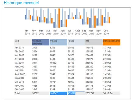 TVREZE : des stats record en 2010 !
