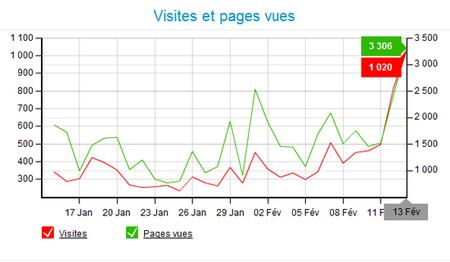 1020 visiteurs : record battu
