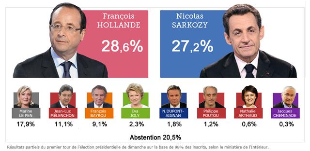 Résultats du premier tour des élections présidentielles à Rezé et à Nantes