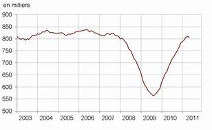 Vers un retournement du marché immobilier ?